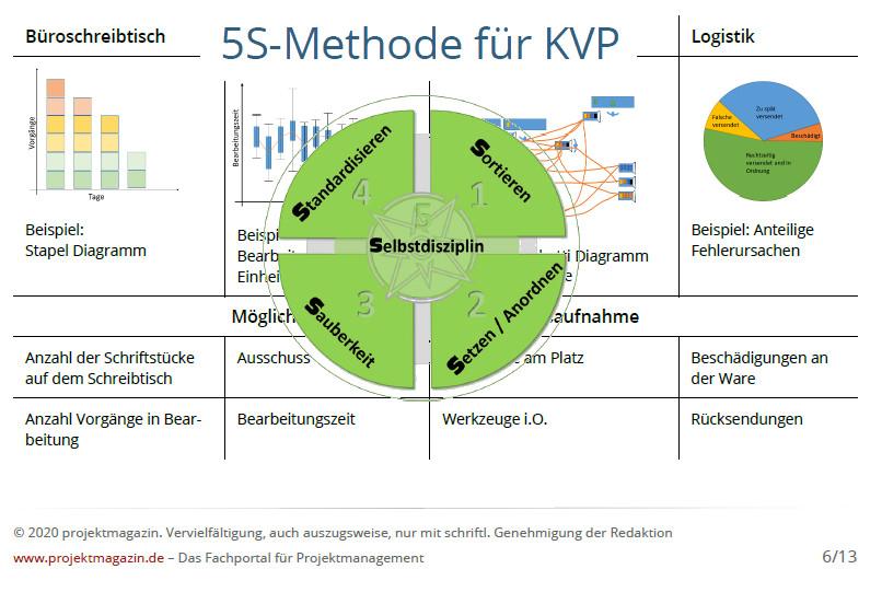 5S-Methode für KVP