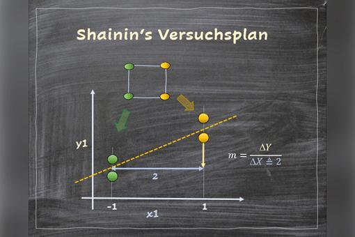 Shainins Versuchsplan